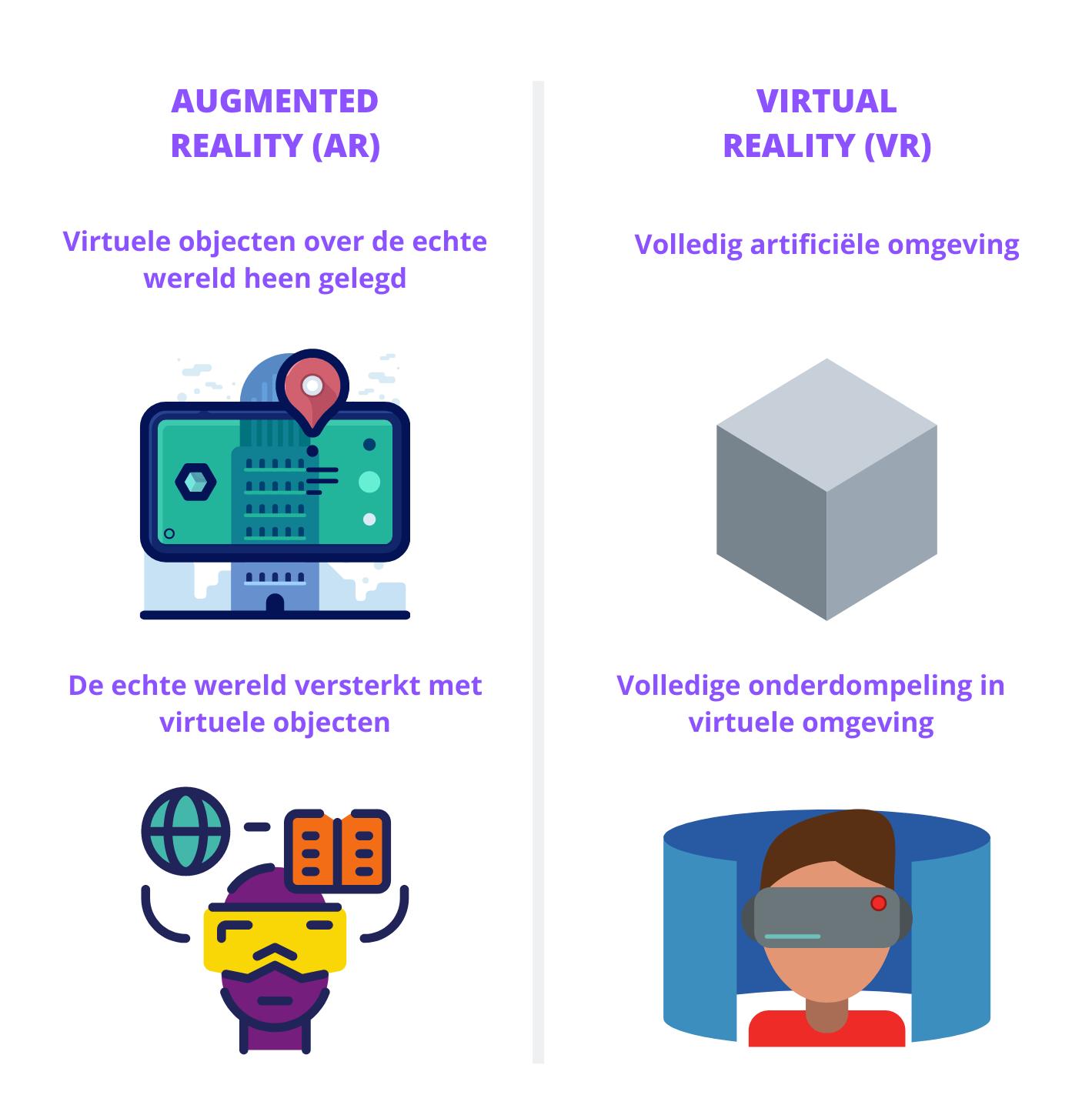 Verschillen Augmented Reality en Virtual Reality