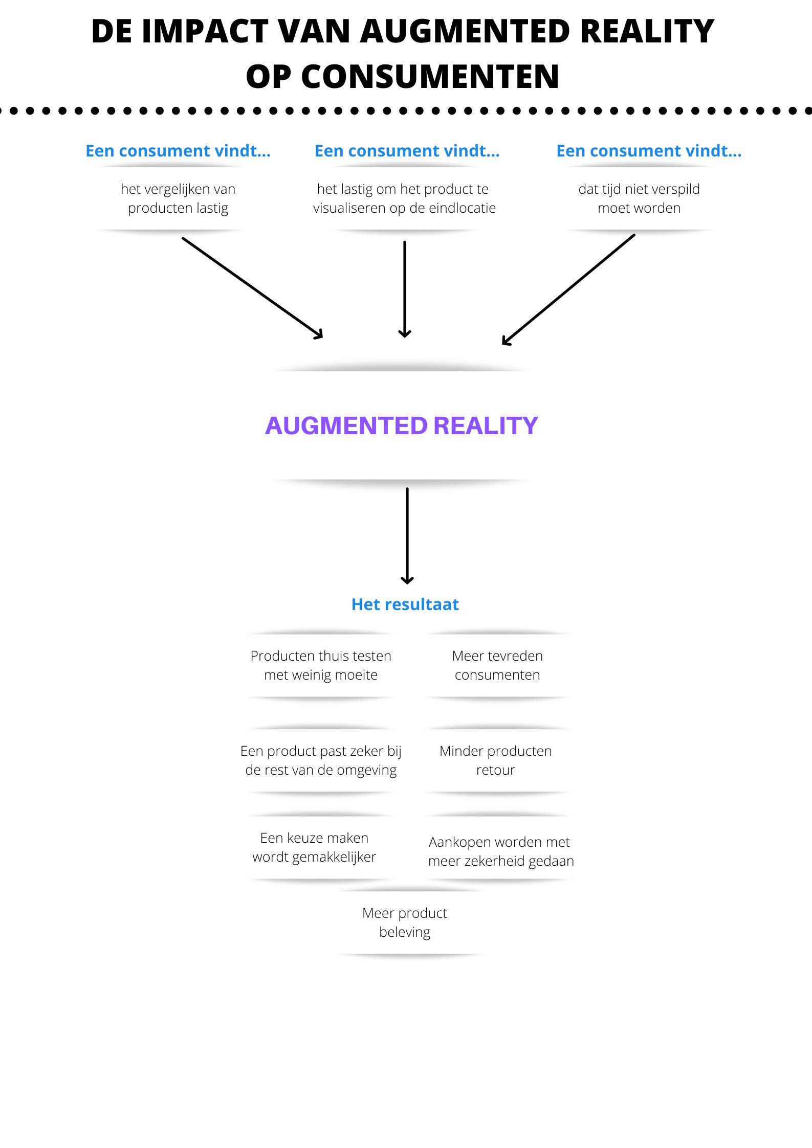 de-impact-van-augmented-reality-op-consumenten